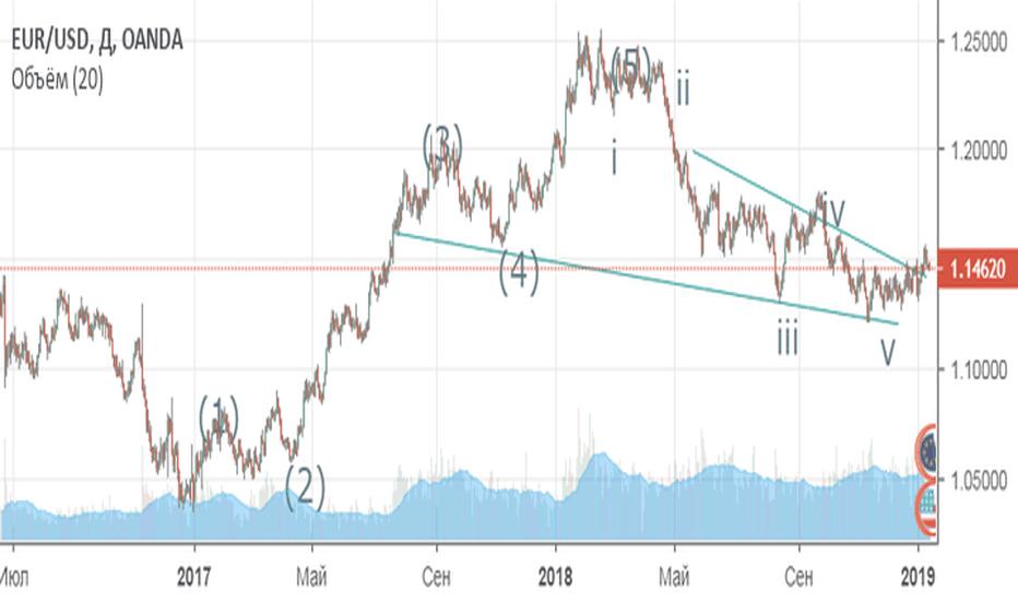 EURUSD: Покупаем евро!
