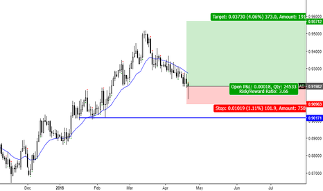 NZDCAD: NZDCAD_Daily: CPB Long Setup