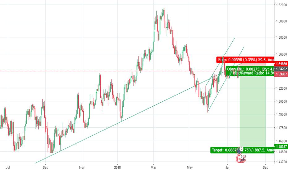 EURCAD: EURCAD to drop?