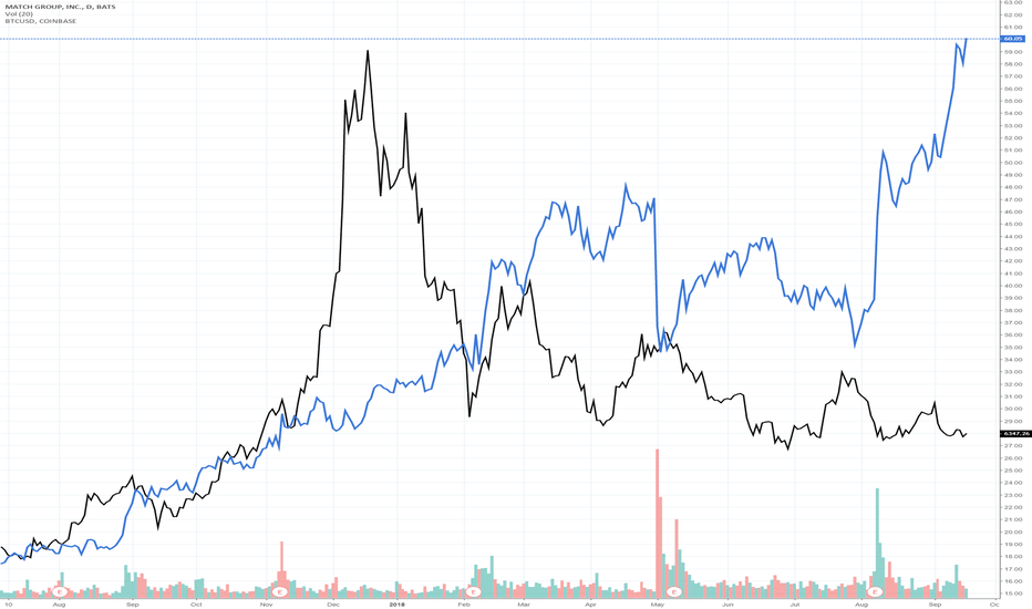 MTCH: MTCH vs BTC over the last year