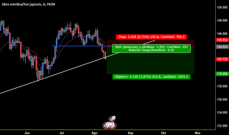 GBPJPY: GBP/JPY VENDER CORTO SELL