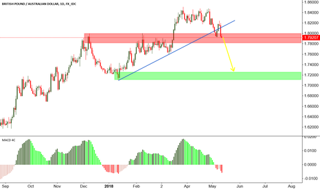 GBPAUD: GBPAUD for short position