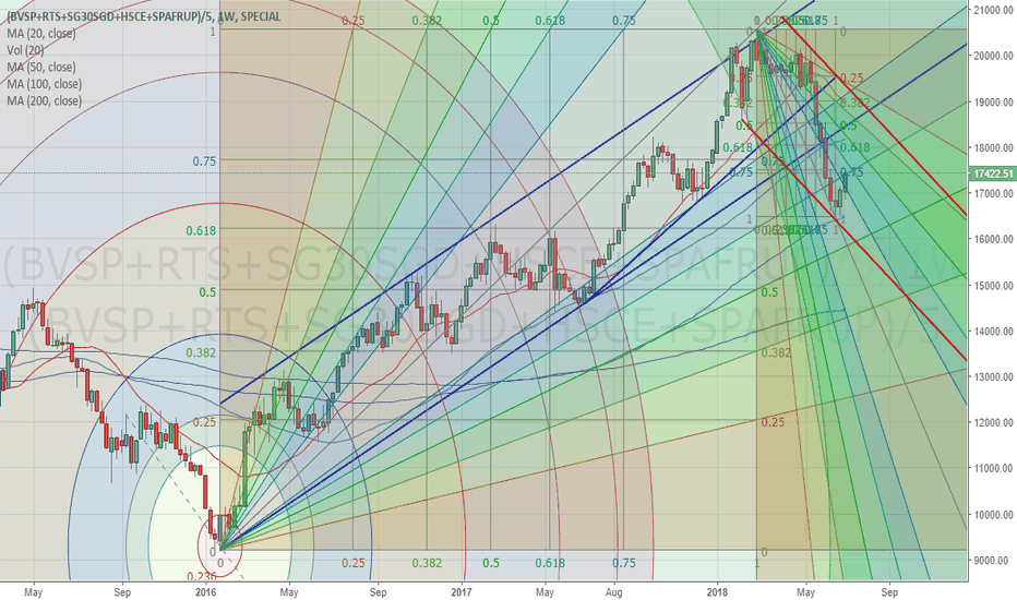 (BVSP+RTS+SG30SGD+HSCE+SPAFRUP)/5: BRICS Custom Index forming new price channel (lower)