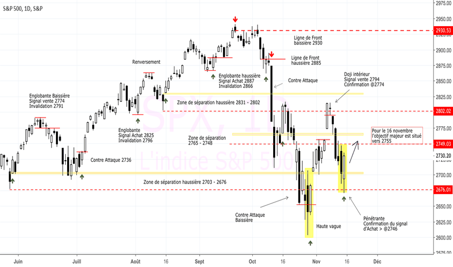 SPX: #SP500 : en route vers les 2755 points ?