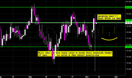 CADJPY: Hanging Man waiting to pay up!!