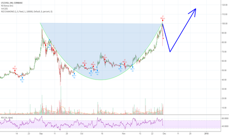 tradingview diagramok