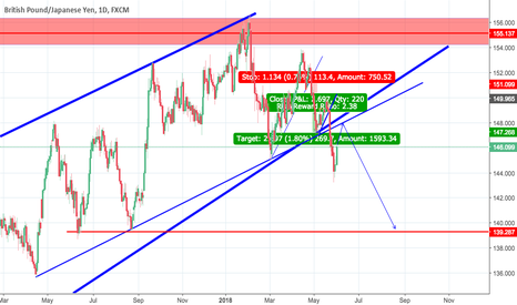 GBPJPY: waiting for the retest
