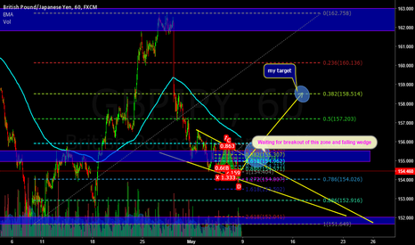 GBPJPY: potential reversal stage