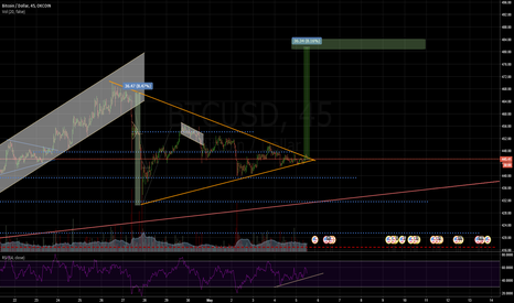 BTCUSD: FINISHING MINI TRIANGLE