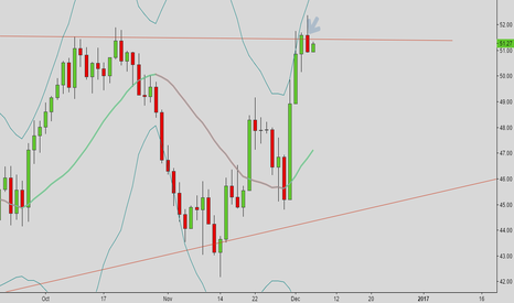 USOIL: Shorting oil?
