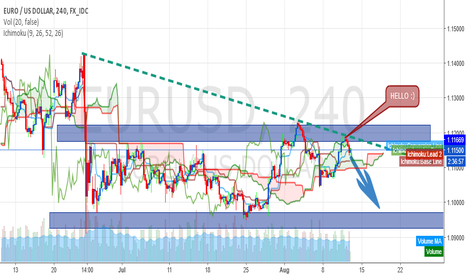 EURUSD: Eur/Usd will come back to this support zone !
