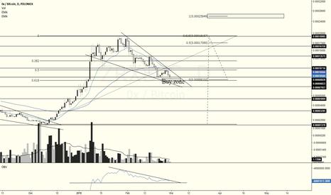 ZRXBTC: Wave 3 on $zrx $btc