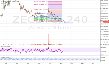 ZECBTC: ZCash heading towards a decisive moment