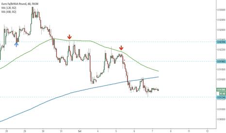 EURGBP: Trend ribassista
