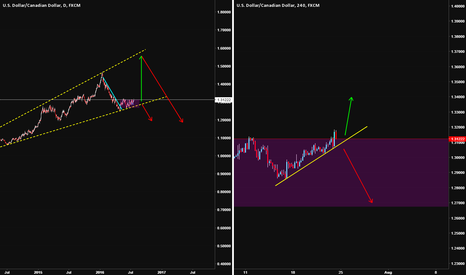 USDCAD: (USDCAD) Daily and 4hr - speculation and analysis