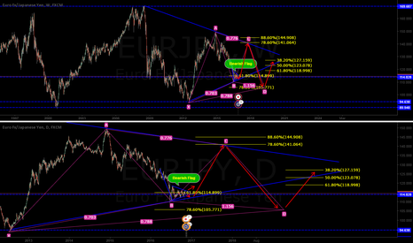 EURJPY: EURJPY - A possible gartley forming & a bearish pennant flag