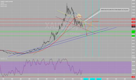 XAUUSD: Long term Gold Outlook