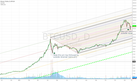 BTCUSD: Matching Pin Lows?