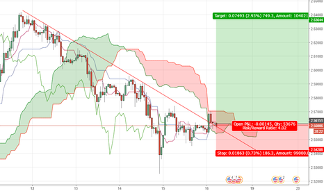 XCUUSD: XCUUSD: LONG OPPORTUNITY (COPPER)