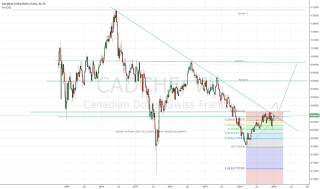 CADCHF: CADCHF POSSIBLE LONG