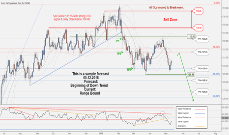 EURJPY: A new opportunity to Sell in EURJPY ...