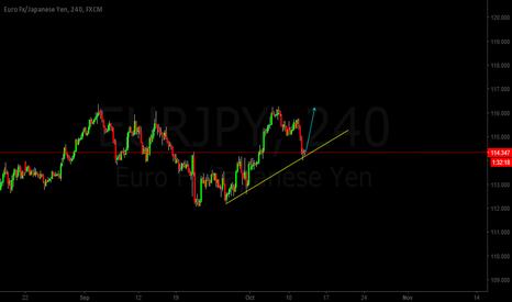 EURJPY: EURJPY Trend analysis