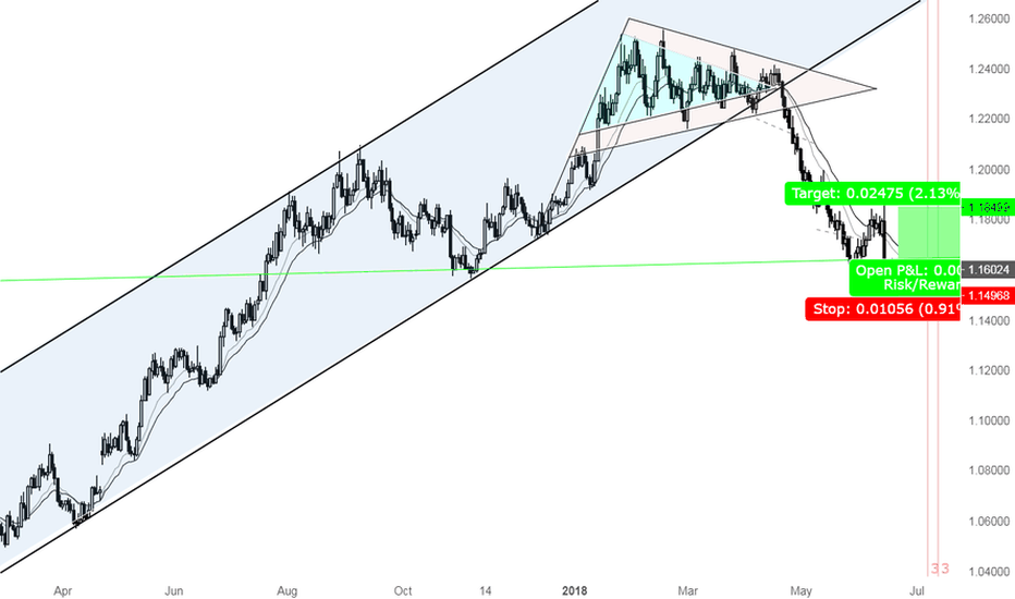 EURUSD: A great opportunity to go Long EURUSD