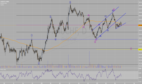 XAUCHF: USDCHF possible structure