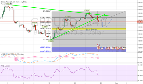 GBPUSD: GBPUSD - Possible Long zone @1.30278