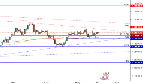 USDCAD: USDCAD - Daily Chart Analysis
