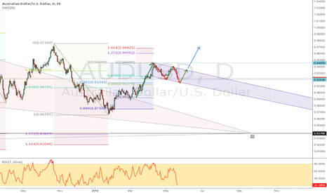 AUDUSD: Well hello there mate! The AUD FLAG!