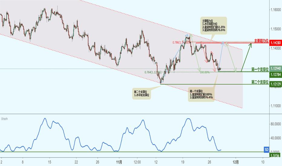 EURUSD: EURUSD 欧元兑美元(2小时图)-接近支撑位,反弹上涨!