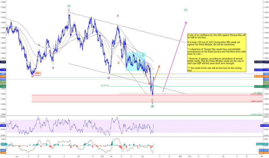 GBPUSD: GBPUSD - Expect volatility