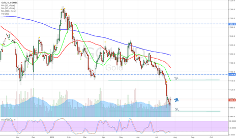 GC1!: Potential short-term reversal on Gold
