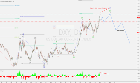 DXY: US Dollar Index (DXY) - Long-Term view & Upcoming Recession