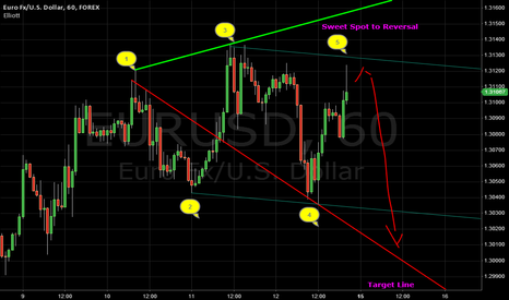 EURUSD: EUR/USD Possible Reversal coming! 1.3000 on target
