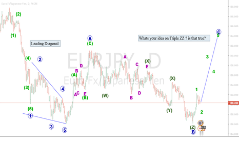 EURJPY: C wave of Flat correction (II) rising soon