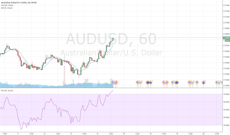 AUDUSD: sell AUD-USD overvalued