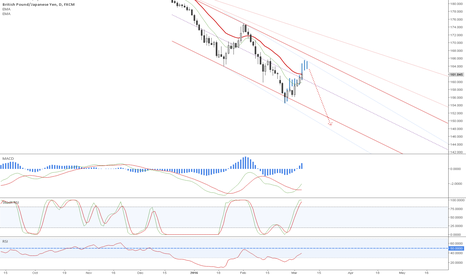 GBPJPY: Don't give it up on a short!