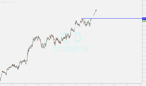 C: CITIGROUP...BUYING AFTER SURE BREAKOUT