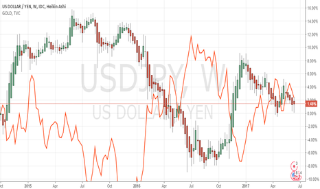 USDJPY: USDJPY vs Gold