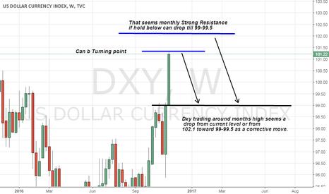 DXY: Dxy views