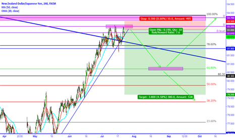 NZDJPY: NZDJPY Two Possible Trades