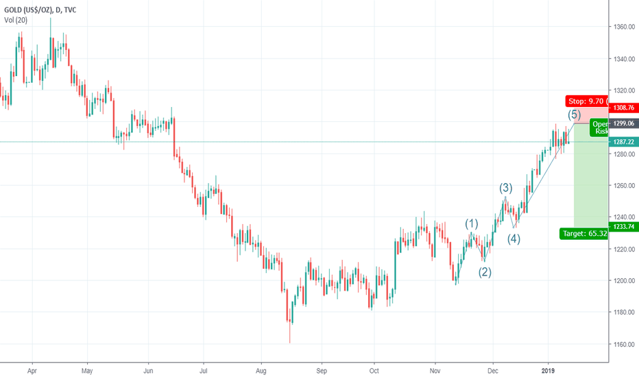 GOLD: Gold short daily