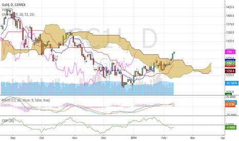 GC1!: COMEX gold catching the bid
