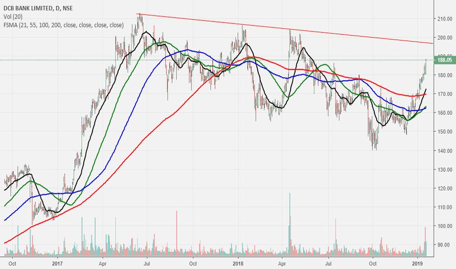 DCBBANK: DCB bank..going vertical