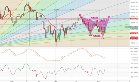 SPX: What do you think?