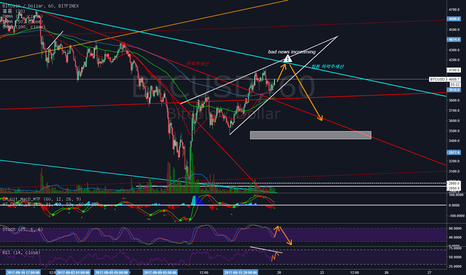BTCUSD: BTC/USD Critical Point incomming