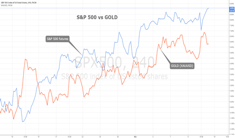 SPX500: S&P 500 vs. GOLD - unsustainable correlation?