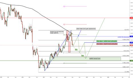 GBPUSD: GBP/USD Bearish Three Drives Pattern and Bullish Reversal